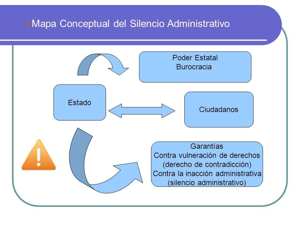 Mapa Conceptual del Silencio Administrativo Estado Ciudadanos Poder Estatal Burocracia Garantías Contra vulneración de derechos (derecho de contradicc