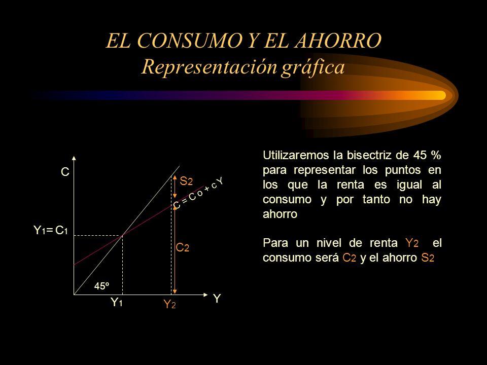 EL CONSUMO Y EL AHORRO Representación gráfica Y C 45º Y1Y1 Y1= C1Y1= C1 C = C o + c Y Y2Y2 Utilizaremos la bisectriz de 45 % para representar los punt