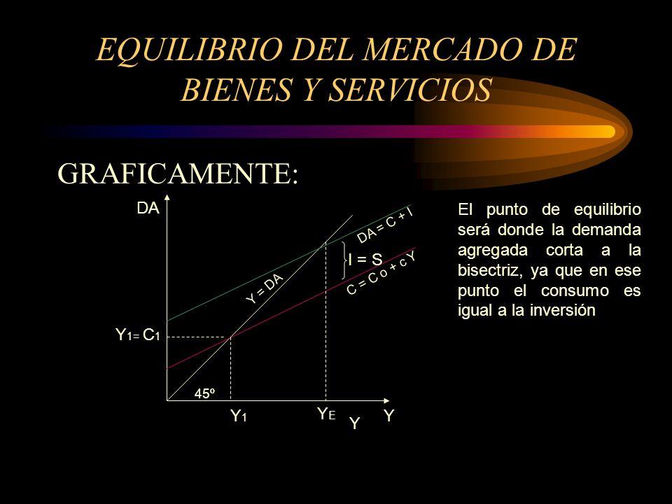 EQUILIBRIO DEL MERCADO DE BIENES Y SERVICIOS GRAFICAMENTE: DA 45º Y 1= C 1 Y C = C o + c Y YY1Y1 YEYE I = S Y = DA DA = C + I El punto de equilibrio s