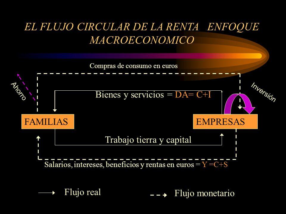 EL FLUJO CIRCULAR DE LA RENTA ENFOQUE MACROECONOMICO FAMILIASEMPRESAS Bienes y servicios = DA= C+I Trabajo tierra y capital Salarios, intereses, benef
