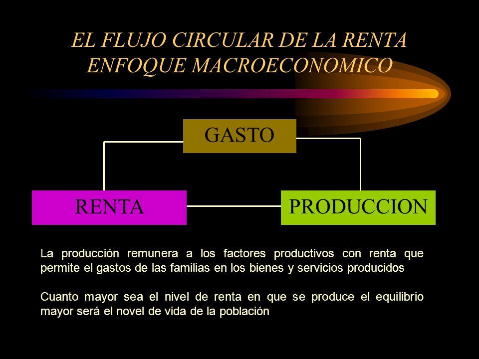 EL FLUJO CIRCULAR DE LA RENTA ENFOQUE MACROECONOMICO GASTO PRODUCCION RENTA La producción remunera a los factores productivos con renta que permite el