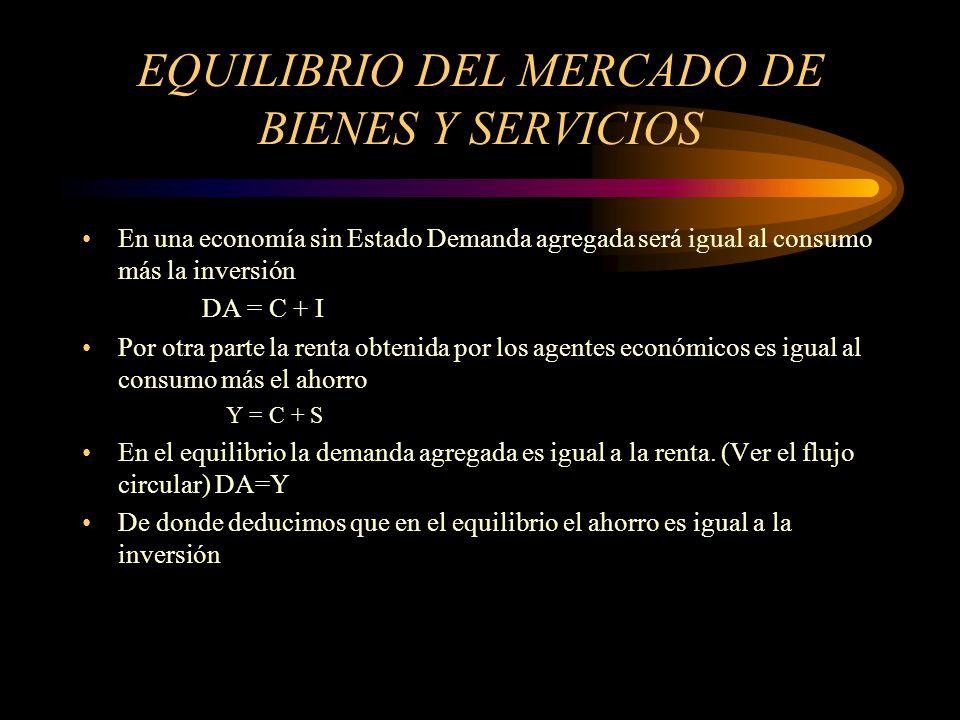 EQUILIBRIO DEL MERCADO DE BIENES Y SERVICIOS En una economía sin Estado Demanda agregada será igual al consumo más la inversión DA = C + I Por otra pa