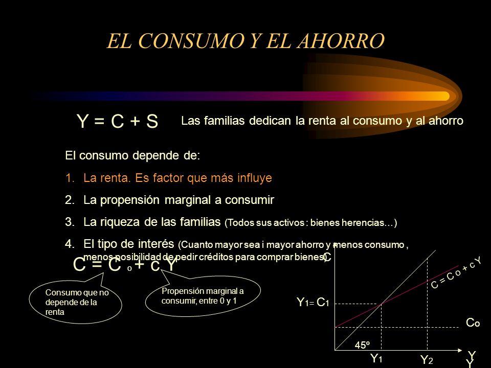 EL CONSUMO Y EL AHORRO Y = C + S Las familias dedican la renta al consumo y al ahorro El consumo depende de: 1.La renta. Es factor que más influye 2.L
