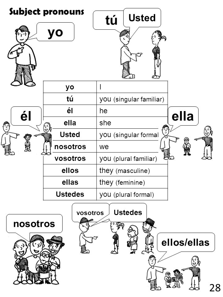 Subject pronouns yoI túyou (singular familiar) élélhe ellashe Ustedyou (singular formal) nosotroswe vosotrosyou (plural familiar) ellosthey (masculine) ellasthey (feminine) Ustedesyou (plural formal) yo tútú Usted élella nosotros vosotros Ustedes ellos/ellas 28