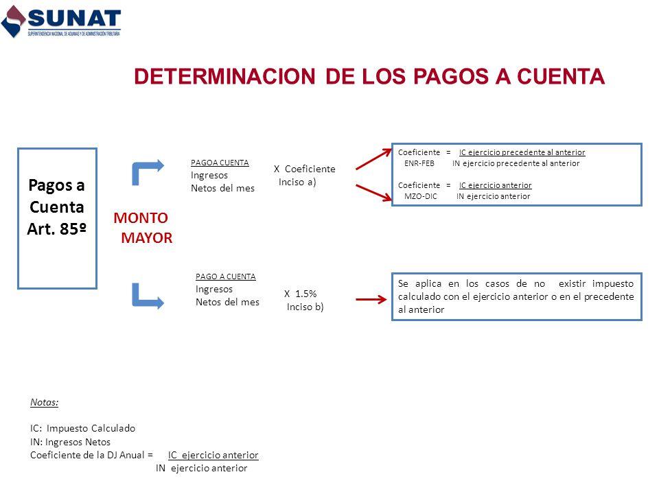 DETERMINACION DE LOS PAGOS A CUENTA Pagos a Cuenta Art. 85º Se aplica en los casos de no existir impuesto calculado con el ejercicio anterior o en el