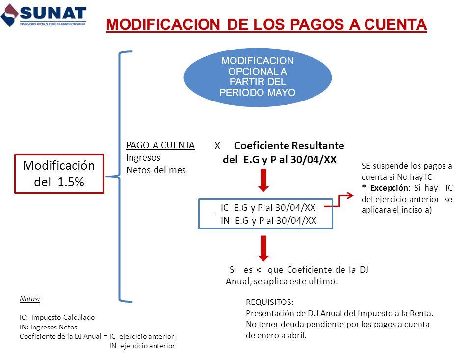 MODIFICACION DE LOS PAGOS A CUENTA MODIFICACION OPCIONAL A PARTIR DEL PERIODO MAYO SE suspende los pagos a cuenta si No hay IC * Excepción: Si hay IC