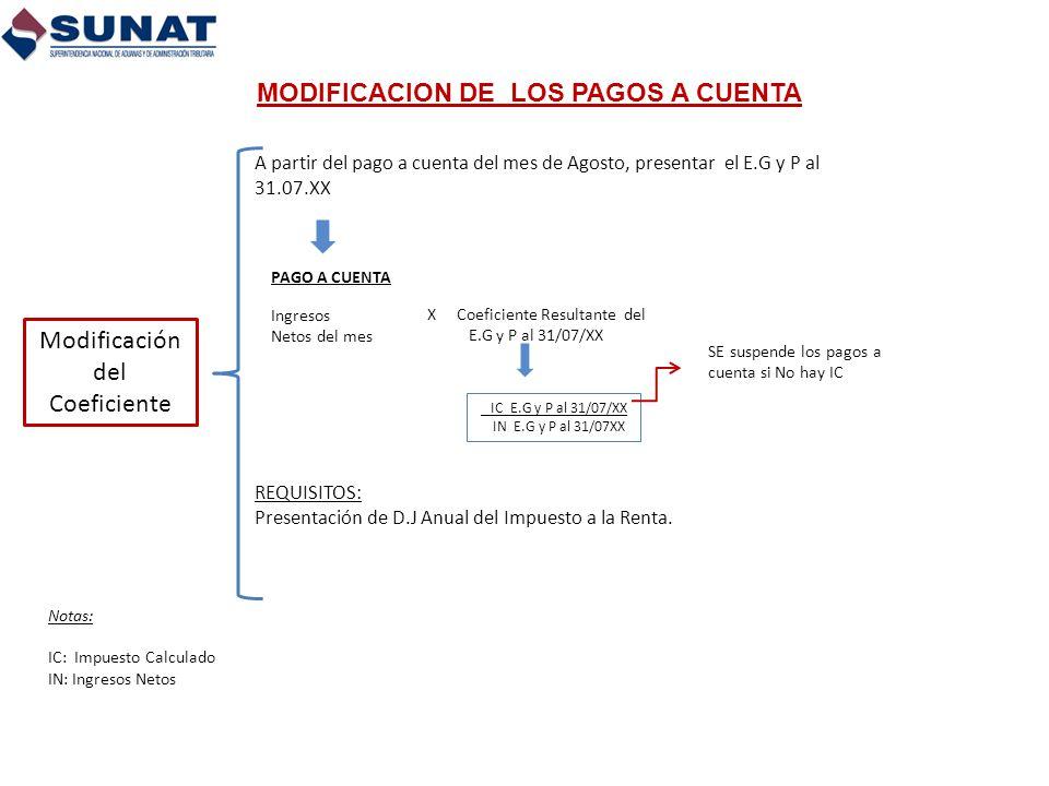 A partir del pago a cuenta del mes de Agosto, presentar el E.G y P al 31.07.XX PAGO A CUENTA Ingresos Netos del mes X Coeficiente Resultante del E.G y