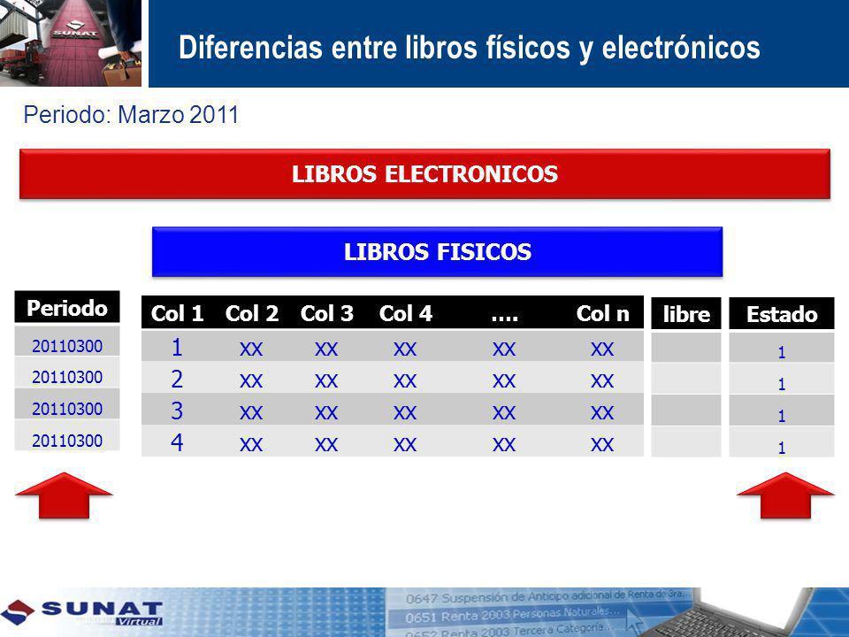 LIBROS FISICOS LIBROS ELECTRONICOS Col 1Col 2Col 3Col 4….Col n 1xx 2 3 4 Periodo 20110300 Estado 1 1 1 1 Diferencias entre libros físicos y electrónic