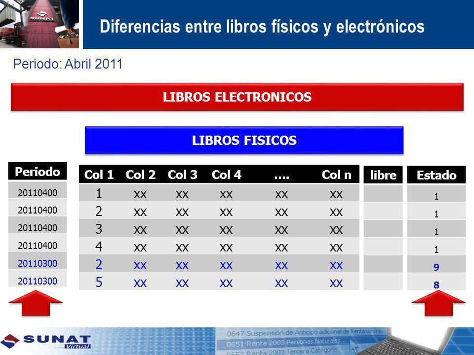 LIBROS FISICOS LIBROS ELECTRONICOS Col 1Col 2Col 3Col 4….Col n 1xx 2 3 4 2 5 Periodo 20110400 20110300 Estado 1 1 1 1 9 8 Diferencias entre libros fís