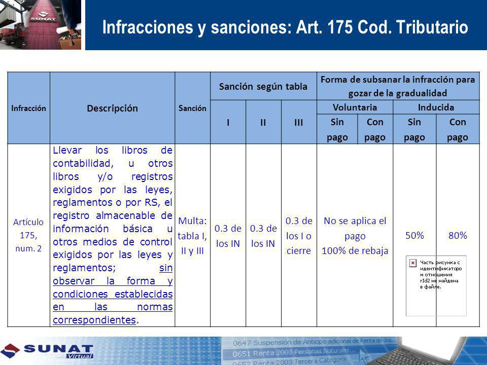 I nfracción Descripción S anción Sanción según tabla Forma de subsanar la infracción para gozar de la gradualidad IIIIII VoluntariaInducida Sin pago C