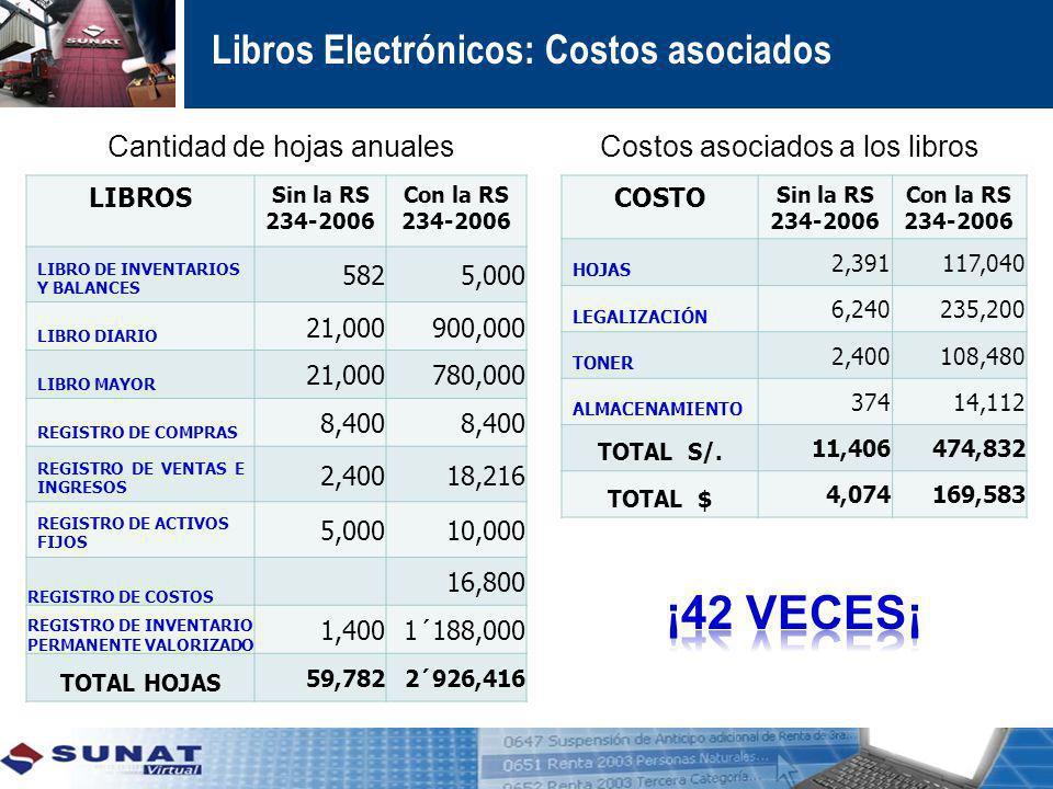 Libros Electrónicos: Costos asociados LIBROS Sin la RS 234-2006 Con la RS 234-2006 LIBRO DE INVENTARIOS Y BALANCES 5825,000 LIBRO DIARIO 21,000900,000