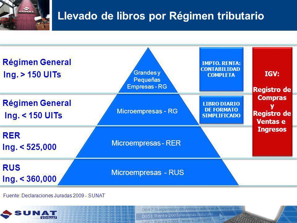 Llevado de libros por Régimen tributario Fuente: Declaraciones Juradas 2009 - SUNAT Microempresas - RG Microempresas - RER Microempresas - RUS LIBRO D