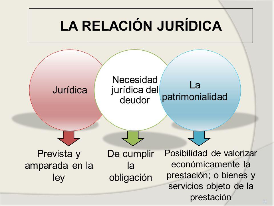 LA RELACIÓN JURÍDICA 11 La patrimonialidad Prevista y amparada en la ley De cumplir la obligación Posibilidad de valorizar económicamente la prestació