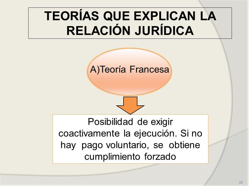 TEORÍAS QUE EXPLICAN LA RELACIÓN JURÍDICA 12 A)Teoría Francesa Posibilidad de exigir coactivamente la ejecución. Si no hay pago voluntario, se obtiene