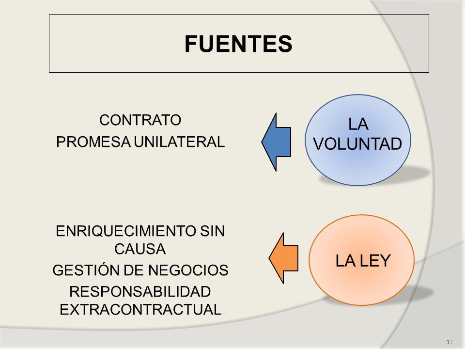 FUENTES CONTRATO PROMESA UNILATERAL ENRIQUECIMIENTO SIN CAUSA GESTIÓN DE NEGOCIOS RESPONSABILIDAD EXTRACONTRACTUAL 17 LA VOLUNTAD LA LEY