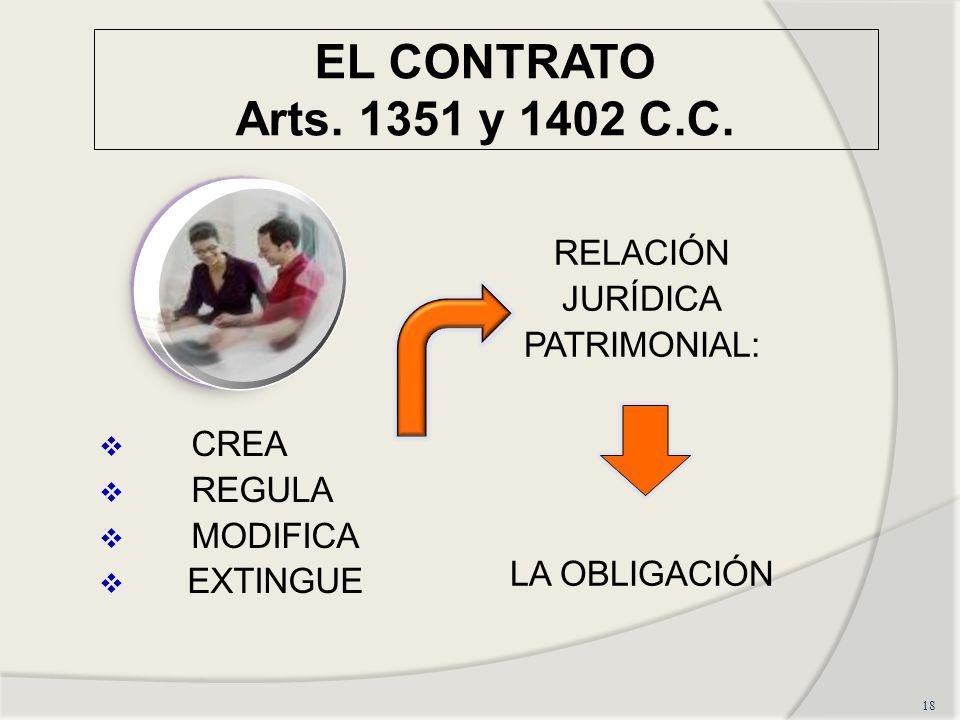 EL CONTRATO Arts. 1351 y 1402 C.C. CREA REGULA MODIFICA EXTINGUE RELACIÓN JURÍDICA PATRIMONIAL: LA OBLIGACIÓN 18