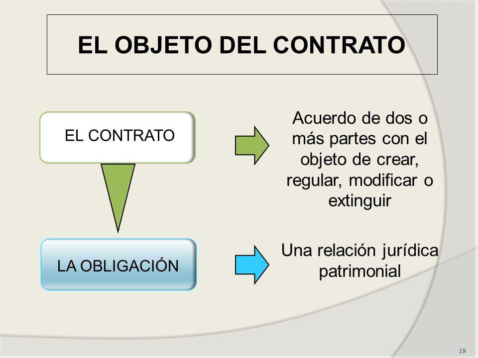 EL OBJETO DEL CONTRATO Acuerdo de dos o más partes con el objeto de crear, regular, modificar o extinguir Una relación jurídica patrimonial 19 EL CONT