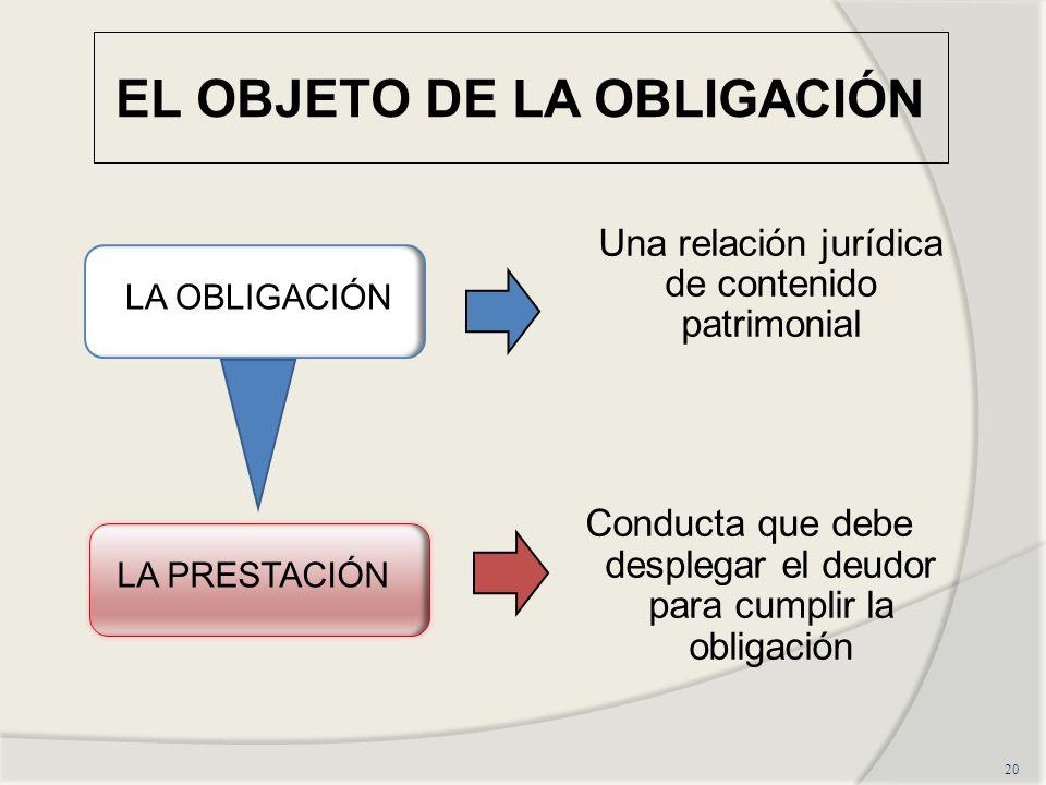 EL OBJETO DE LA OBLIGACIÓN Una relación jurídica de contenido patrimonial Conducta que debe desplegar el deudor para cumplir la obligación 20 LA OBLIG