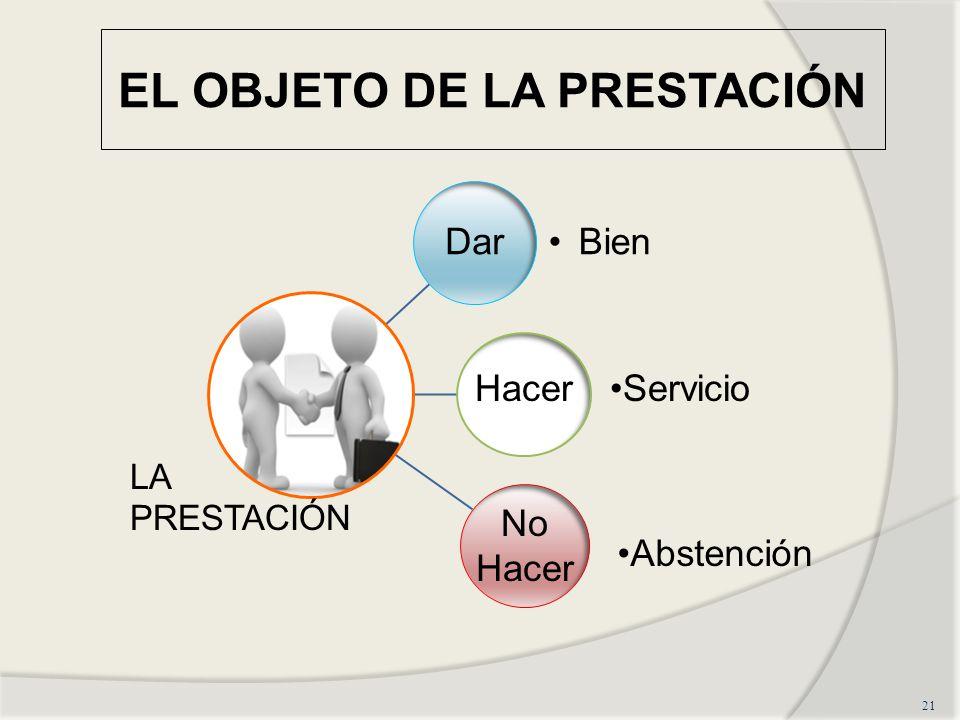 EL OBJETO DE LA PRESTACIÓN 21 Hacer No Hacer Servicio Abstención LA PRESTACIÓN