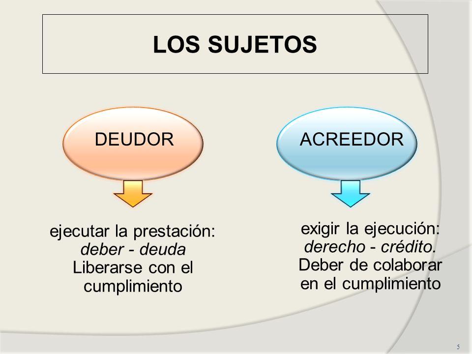 LOS SUJETOS 5 DEUDORACREEDOR ejecutar la prestación: deber - deuda Liberarse con el cumplimiento exigir la ejecución: derecho - crédito. Deber de cola