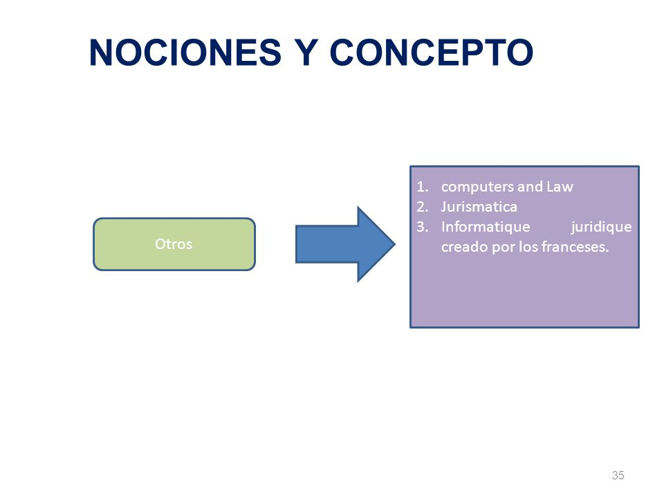 35 NOCIONES Y CONCEPTO Otros 1.computers and Law 2.Jurismatica 3.Informatique juridique creado por los franceses.