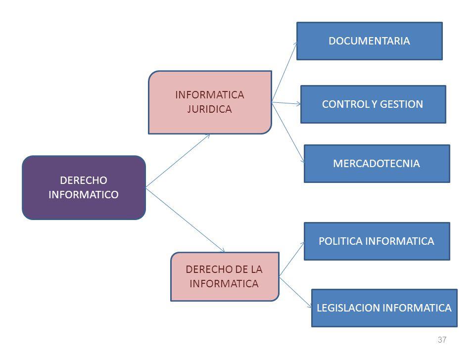 37 DERECHO INFORMATICO INFORMATICA JURIDICA DERECHO DE LA INFORMATICA DOCUMENTARIA CONTROL Y GESTION MERCADOTECNIA POLITICA INFORMATICA LEGISLACION IN