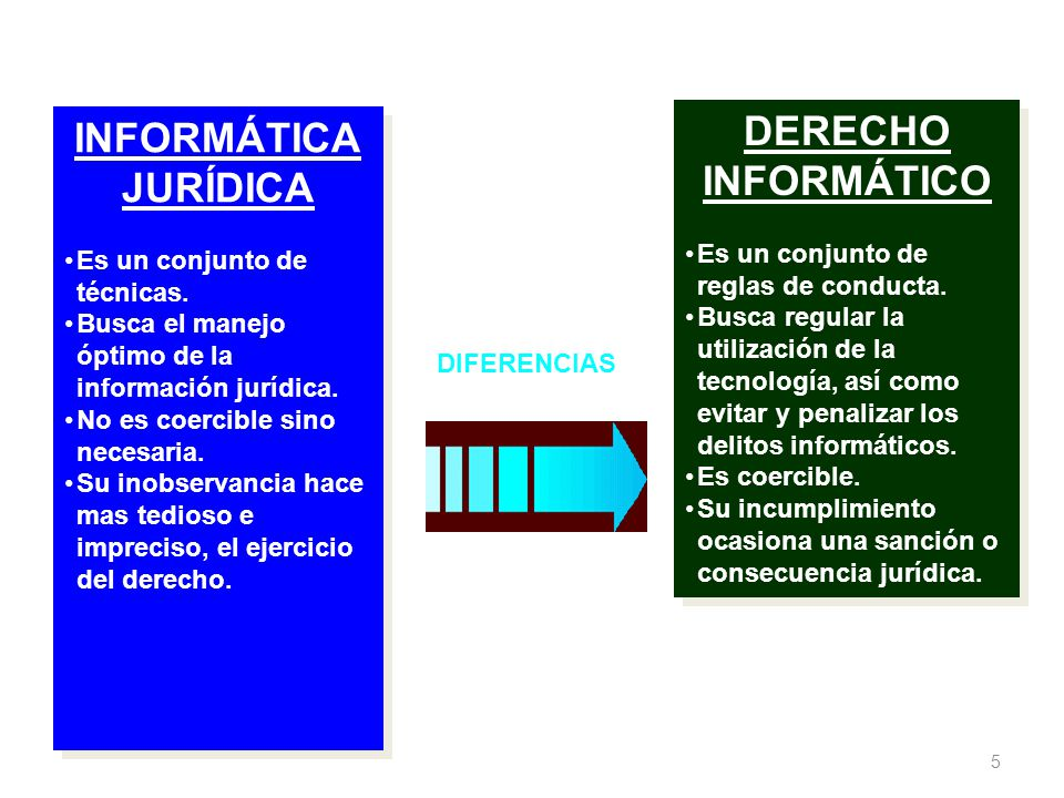5 INFORMÁTICA JURÍDICA Es un conjunto de técnicas. Busca el manejo óptimo de la información jurídica. No es coercible sino necesaria. Su inobservancia