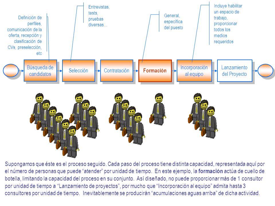 Búsqueda de candidatos Selección Contratación Definición de perfiles, comunicación de la oferta, recepción y clasificación de CVs, preselección, etc Formación Incorporación al equipo Lanzamiento del Proyecto Entrevistas, tests, pruebas diversas...