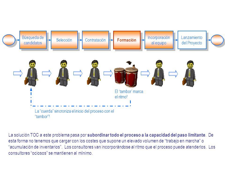 Búsqueda de candidatos Selección Contratación Formación Incorporación al equipo Lanzamiento del Proyecto La solución TOC a este problema pasa por subordinar todo el proceso a la capacidad del paso limitante.