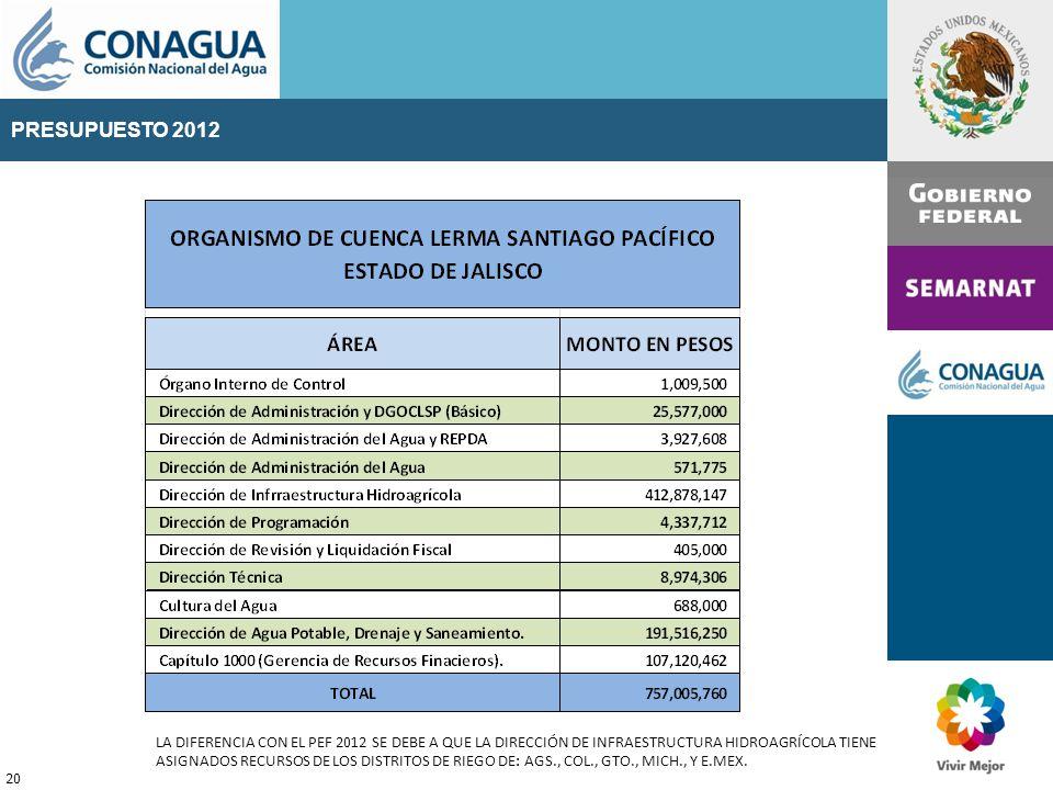 PRESUPUESTO 2011 20 PRESUPUESTO 2012 LA DIFERENCIA CON EL PEF 2012 SE DEBE A QUE LA DIRECCIÓN DE INFRAESTRUCTURA HIDROAGRÍCOLA TIENE ASIGNADOS RECURSOS DE LOS DISTRITOS DE RIEGO DE: AGS., COL., GTO., MICH., Y E.MEX.