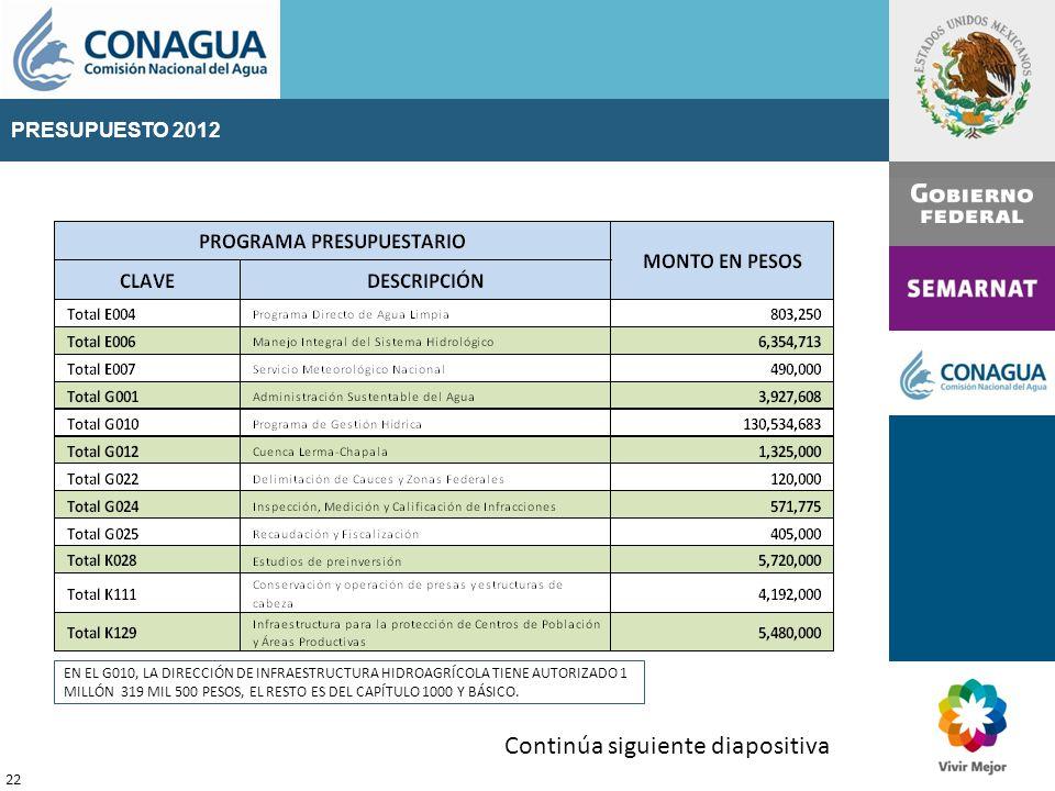 PRESUPUESTO 2011 22 Continúa siguiente diapositiva PRESUPUESTO 2012 EN EL G010, LA DIRECCIÓN DE INFRAESTRUCTURA HIDROAGRÍCOLA TIENE AUTORIZADO 1 MILLÓN 319 MIL 500 PESOS, EL RESTO ES DEL CAPÍTULO 1000 Y BÁSICO.