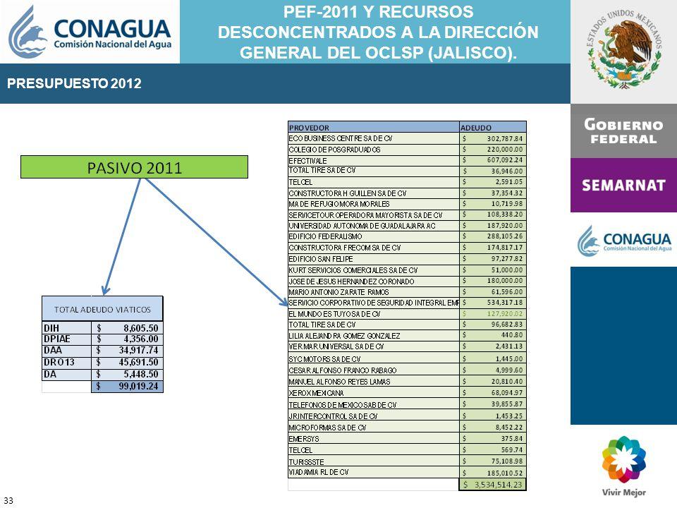 PRESUPUESTO 2011 33 PEF-2011 Y RECURSOS DESCONCENTRADOS A LA DIRECCIÓN GENERAL DEL OCLSP (JALISCO).