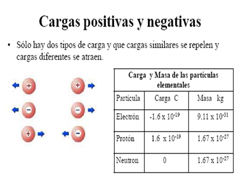COULOMB ó COULOMBIO El culombio o coulomb (símbolo C), es la unidad derivada del sistema internacional para la medida de la magnitud física cantidad de electricidad (carga eléctrica).