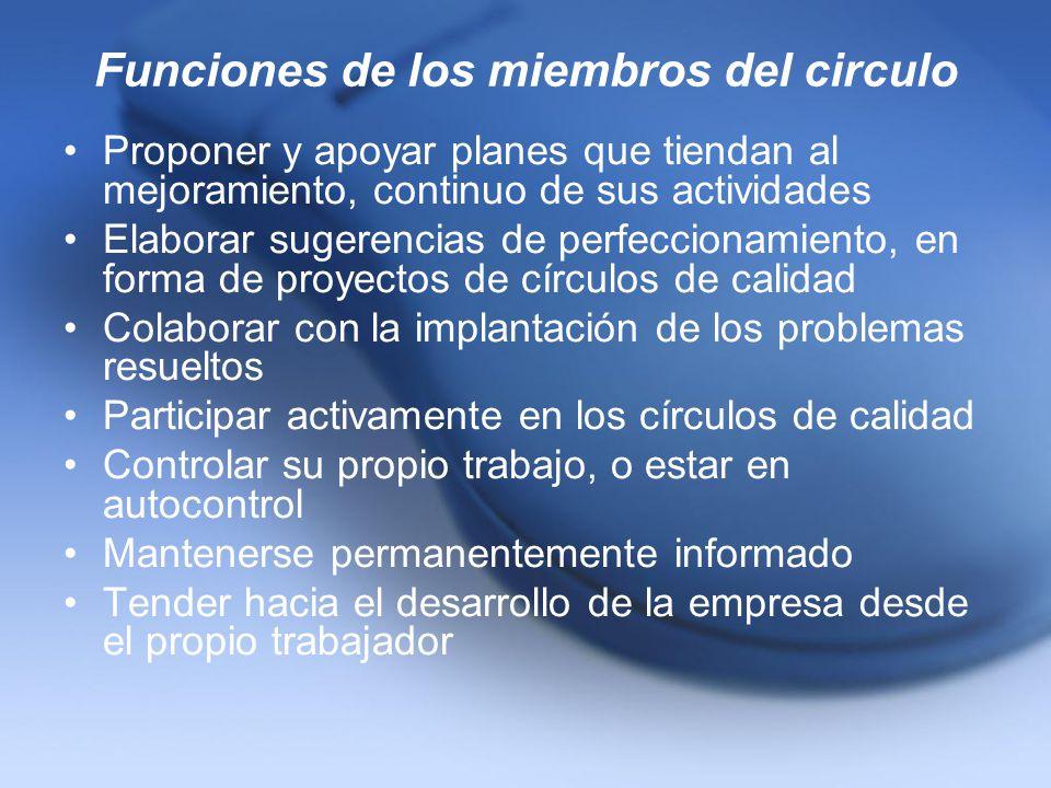 Funciones de los miembros del circulo Proponer y apoyar planes que tiendan al mejoramiento, continuo de sus actividades Elaborar sugerencias de perfec