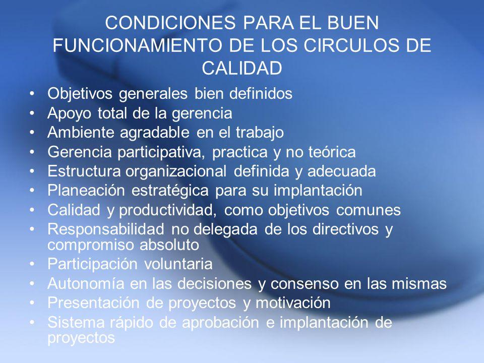 CONDICIONES PARA EL BUEN FUNCIONAMIENTO DE LOS CIRCULOS DE CALIDAD Objetivos generales bien definidos Apoyo total de la gerencia Ambiente agradable en