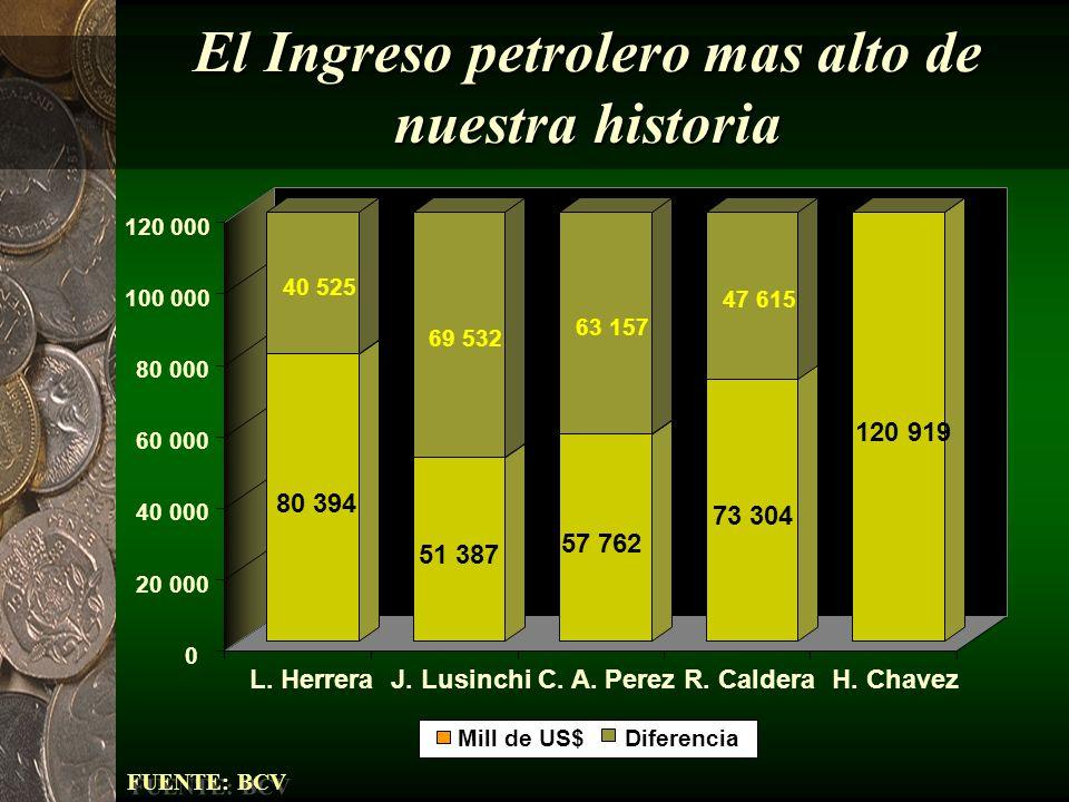 A pesar de que cae el volumen de exportación EXPORTACION PETROLERA ESTIMADA 2 000 2 100 2 200 2 300 2 400 2 500 2 600 2 700 2 800 2 900 3 000 3 100 3 200 1998199920002001200220032004 Miles de Barriles Diarios
