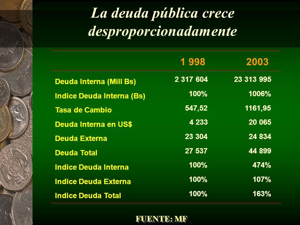 El gasto del gobierno se multiplica FUENTE: MF