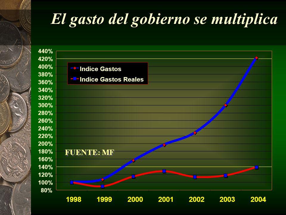 A pesar de todo esto el PIB percápita cae 11% 98% 90% 93% 92% 89% 75% 100% 83% 72% 74% 76% 78% 80% 82% 84% 86% 88% 90% 92% 94% 96% 98% 100% 102% 19971998199920002001200220032004 FUENTE: BCV