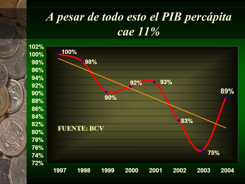 Una situación injustificable 142% 66% 323% -11% -50% 0% 50% 100% 150% 200% 250% 300% 350% Ingreso PetroleroDeudaGasto PúblicoPIB Percápita