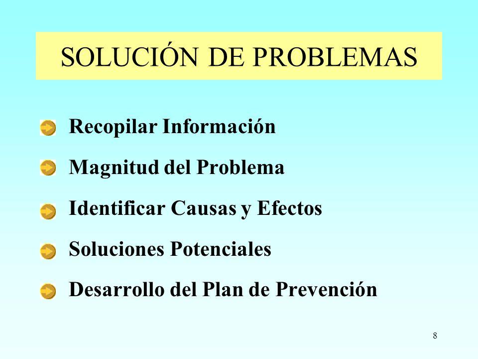 8 Recopilar Información Magnitud del Problema Identificar Causas y Efectos Soluciones Potenciales Desarrollo del Plan de Prevención SOLUCIÓN DE PROBLE