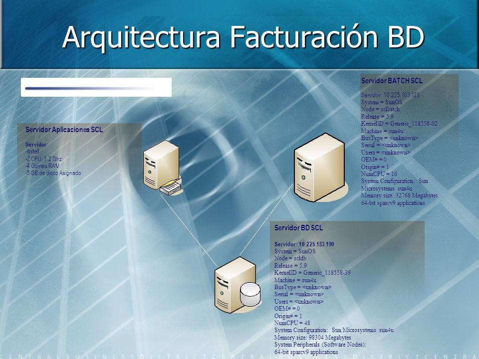 Arquitectura Facturación BD Servidor : 10.225.183.123 System = SunOS Node = sclbatch Release = 5.9 KernelID = Generic_118558-02 Machine = sun4u BusType = Serial = Users = OEM# = 0 Origin# = 1 NumCPU = 16 System Configuration: Sun Microsystems sun4u Memory size: 32768 Megabytes 64-bit sparcv9 applications Servidor BATCH SCL Servidor : 10.225.183.190 System = SunOS Node = scldb Release = 5.9 KernelID = Generic_118558-39 Machine = sun4u BusType = Serial = Users = OEM# = 0 Origin# = 1 NumCPU = 48 System Configuration: Sun Microsystems sun4u Memory size: 98304 Megabytes System Peripherals (Software Nodes): 64-bit sparcv9 applications Servidor BD SCL Servidor: -Intel -2 CPU, 1.2 Ghz -4 Gbytes RAM -5 GB de disco Asignado Servidor Aplicaciones SCL