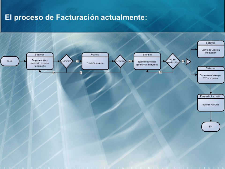 El proceso de Facturación actualmente: