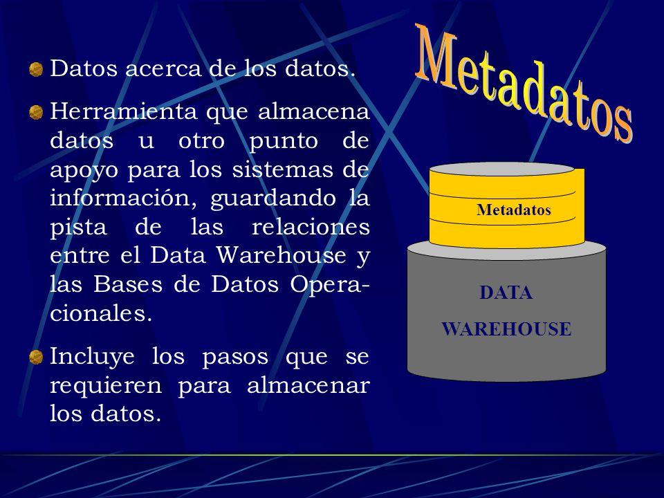 El Data Warehouse no es ni un producto de software, ni una máquina o tecnología de base de datos en particular, sino una serie de componentes y procesos que se construyen a la medida de las necesidades de un cliente ¿cómo se obtiene un data warehouse?