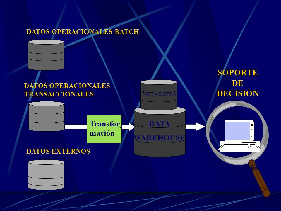 Fuentes de datos Bases de datos OLTP Herramientas de acceso a los datos Herramientas de trasformación Data Warehouse ReportesMineros de datosOLAP y Consultas Arquitectura típica de un Data Warehouse