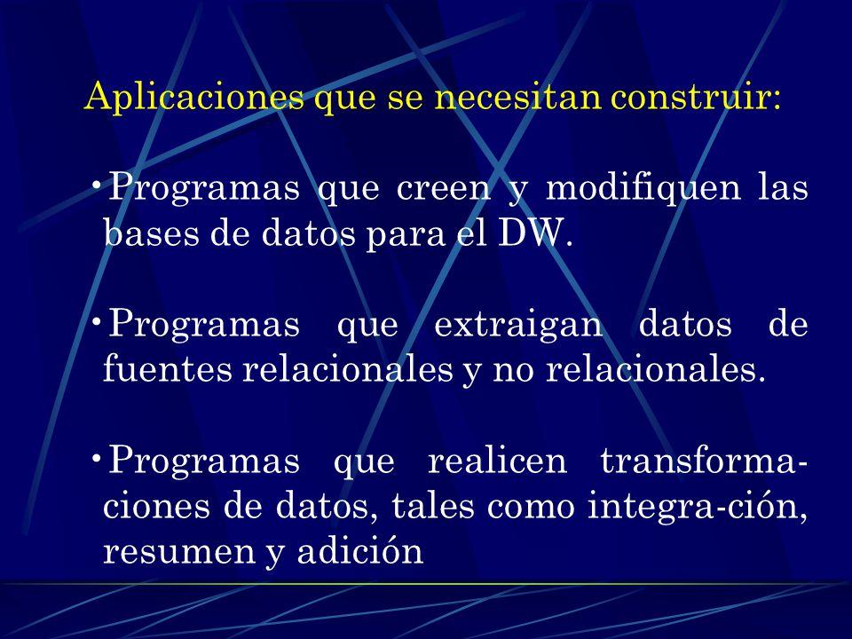 DATOS EXTERNOS DATOS OPERACIONALES TRANSACCIONALES Transfor_ mación DATA WAREHOUSE METADATOS SOPORTE DE DECISIÓN DATOS OPERACIONALES BATCH