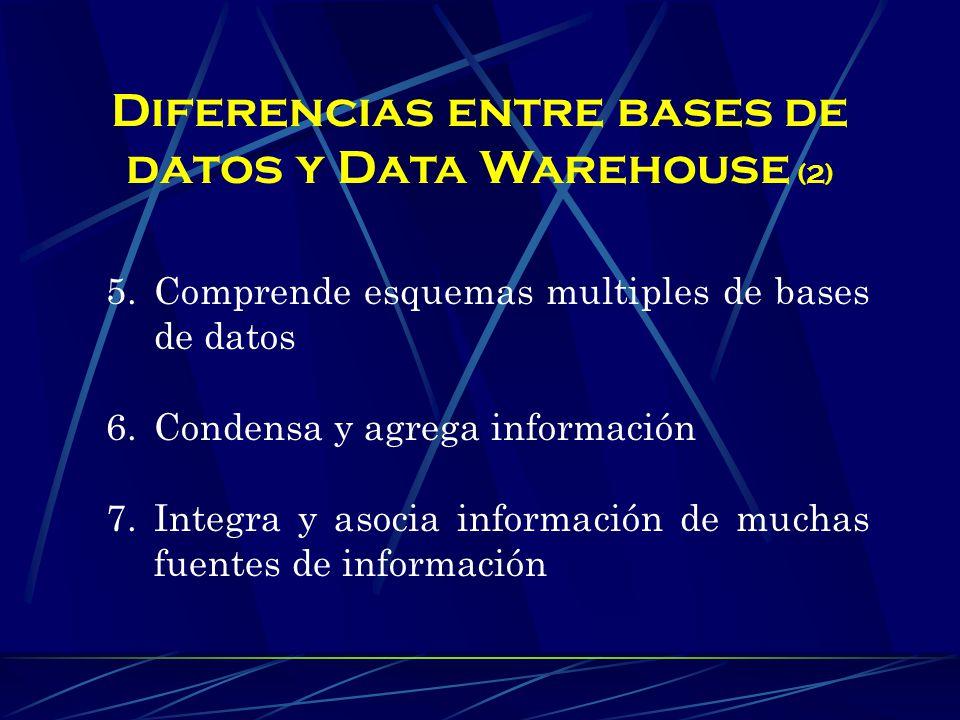 Diferencias entre bases de datos y Data Warehouse (1) 1.Toma información de diversas bases de datos 2.Está orientada a una materia 3.Administra grandes cantidades de información 4.Guarda información en diversos medios de almacenamiento