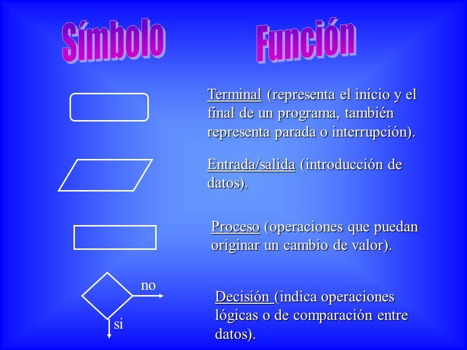 Terminal (representa el inicio y el final de un programa, también representa parada o interrupción). Entrada/salida (introducción de datos). Proceso (