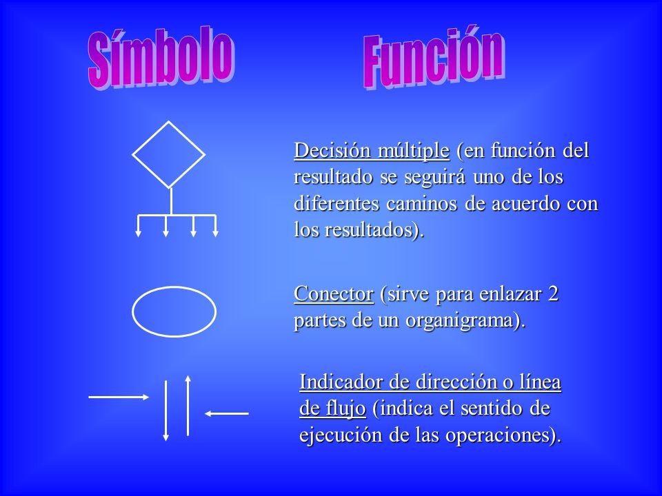 Decisión múltiple (en función del resultado se seguirá uno de los diferentes caminos de acuerdo con los resultados). Conector (sirve para enlazar 2 pa
