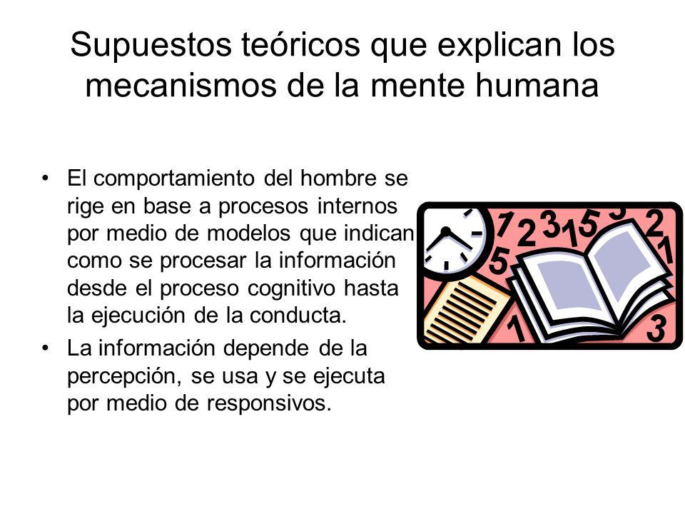Supuestos teóricos que explican los mecanismos de la mente humana El comportamiento del hombre se rige en base a procesos internos por medio de modelo