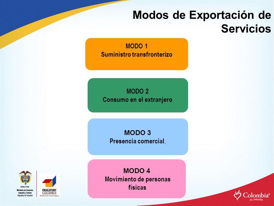 Modos de Exportación de Servicios MODO 3 Presencia comercial, MODO 2 Consumo en el extranjero MODO 1 Suministro transfronterizo MODO 4 Movimiento de personas físicas